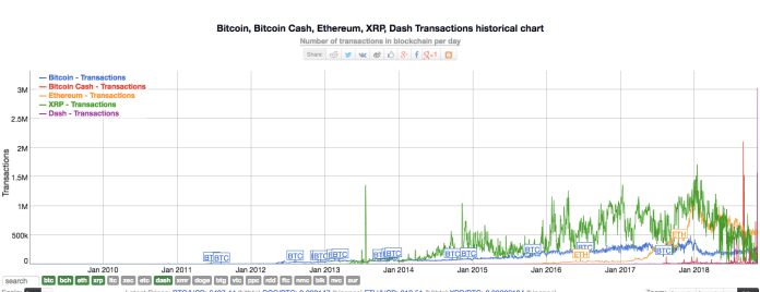 BTC, ETH, XRP. BCH, & Dash Transaction chart | Source: Bitinfocharts