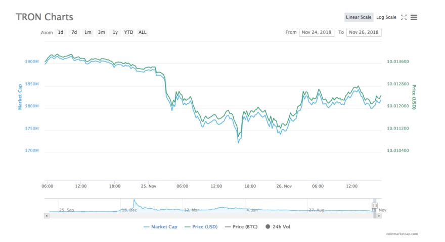 Tron price chart | Source: CoinMarketCap