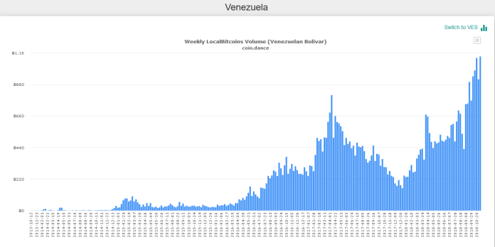 Trade volume in BTC | Source: Coin.dance