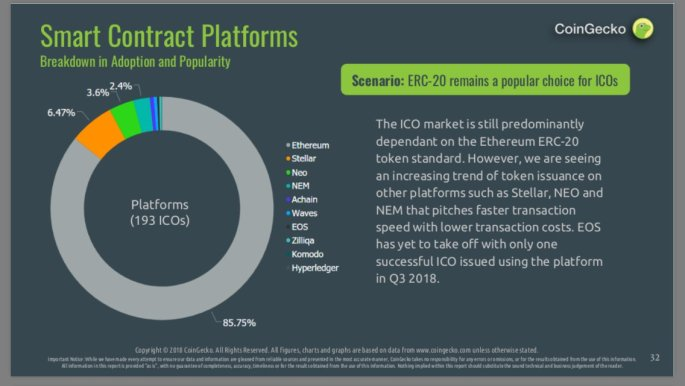 Stellar Lumens ICO market share | Source: CoinGecko