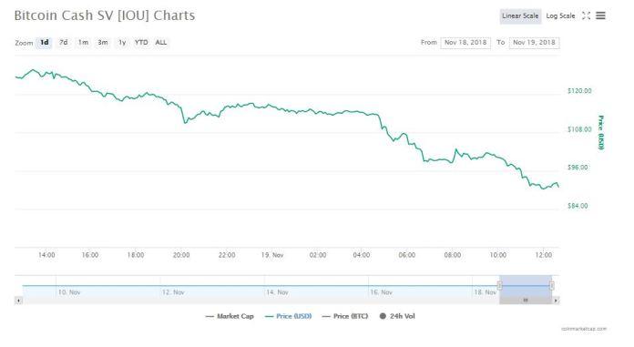 Bitcoin Cash SV 24-hour chart   Source: CoinMarketCap