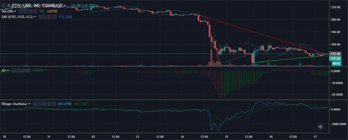 ETHUSD 1-hour candlesticks | Source: tradingview