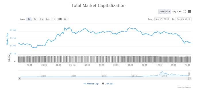 1-day Total Market Capitalization | Source: CoinMarketCap