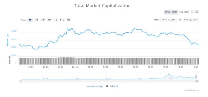 1-day Total Market Capitalization | Source: CoinMarketCap