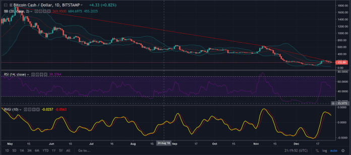 BCH 1 day chart | Source: TradingView