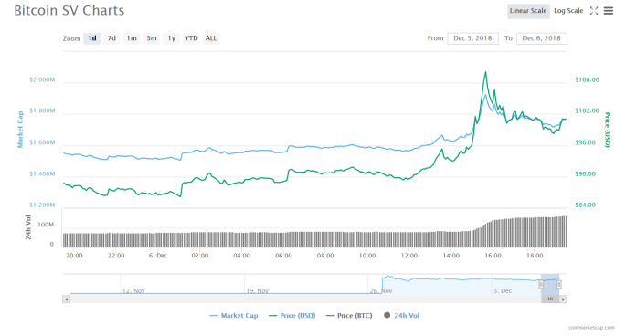 BSV 1-day chart | Source: CoinMarketCap