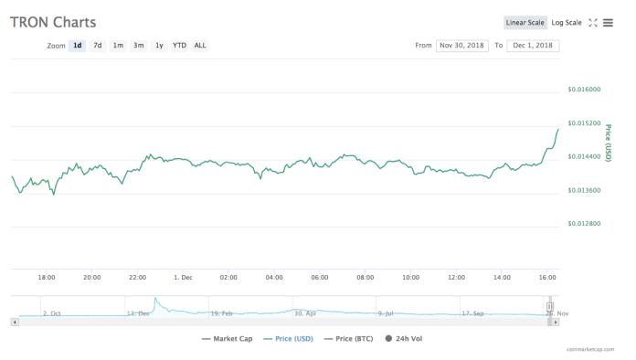Tron price chart   Source: CoinMarketCap