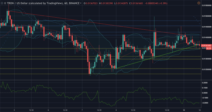 Tron one-hour price chart | Source: Trading View