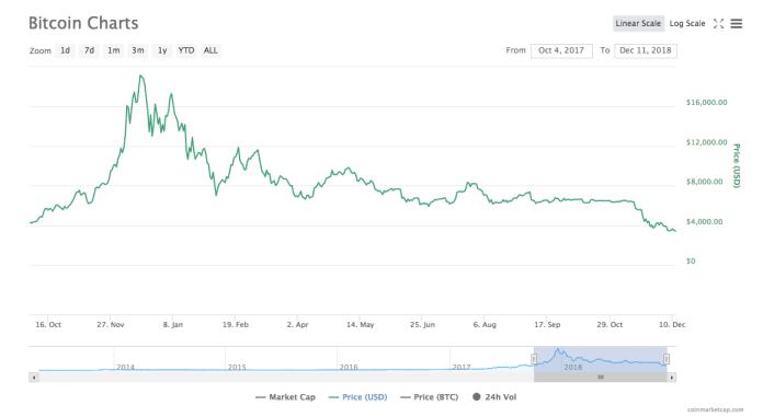 Bitcoin price chart   Source: CoinMarketCap