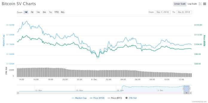 Sourcing: CoinMarketCap