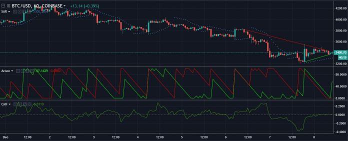 BTCUSD 1-hour candlesticks | Source: tradingview