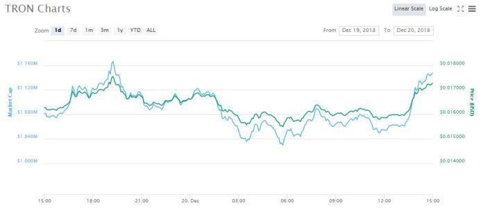 TRX 1-day chart   Source: CoinMarketCap