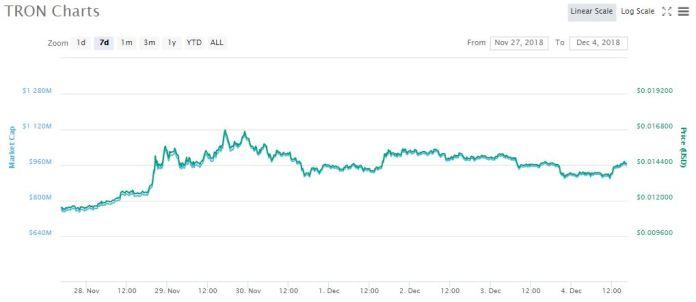 TRX 7-day price chart | Source: coinmarketcap