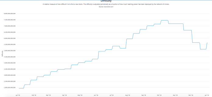 Bitcoin mining difficulty chart | Source: Blockchain