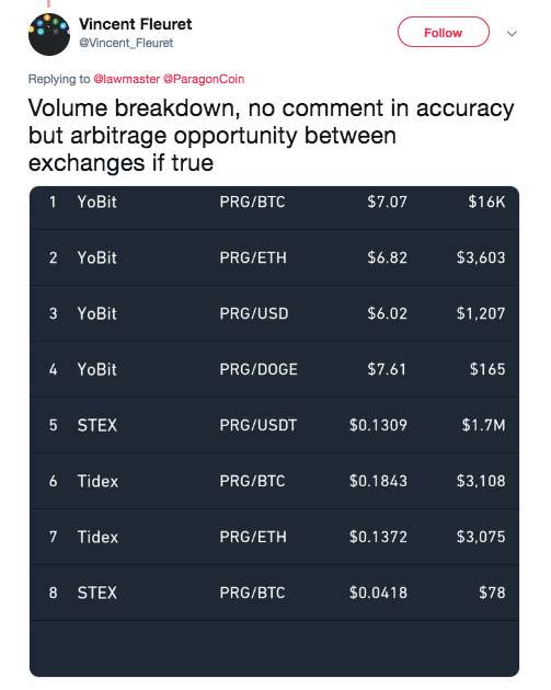 Vincent Fleuret's post on the coin's trade activity YoBit   Source: Trading View