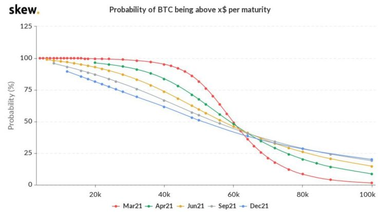 What's the probability of Bitcoin's price hitting $100K?