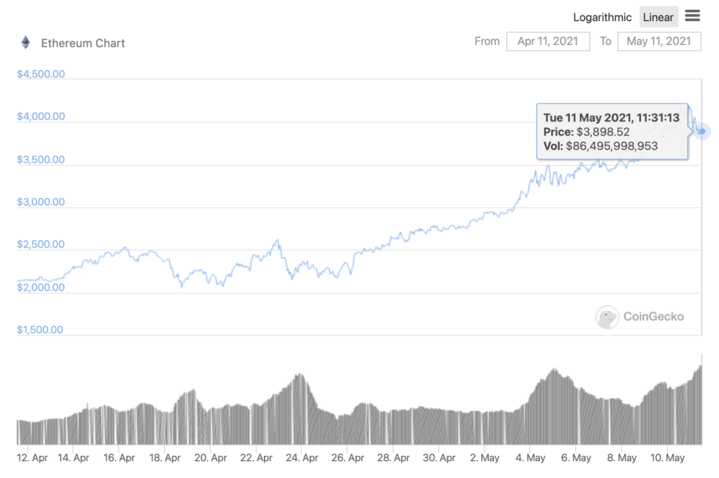 Why ETH may be headed to $3000 before rallying higher