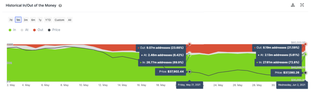 These Bitcoin Metrics point to a rally to $50000 in the next two weeks