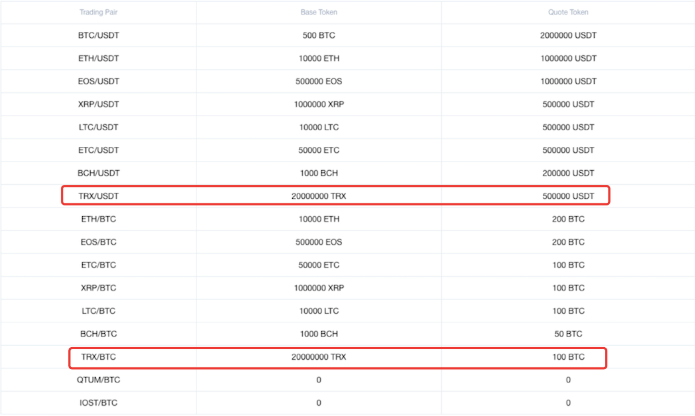 Available loan amount for Tron on OKEx | Source: OKEx