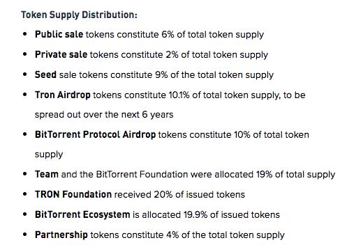 Token Distribution   Source: Binance Research