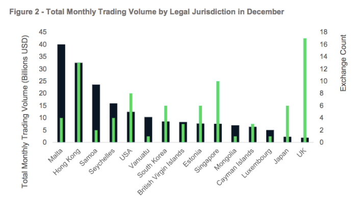 Total Monthly Trading Volume by Legal Jurisdiction in December | Source: CryptoCompare