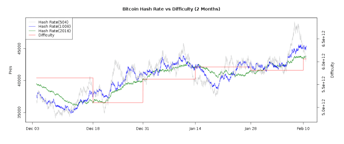 Bitcoin Btc Mining Difficulty Increases By 4 25