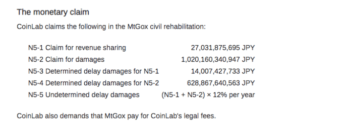Claims made by CoinLab | Source: WizSec