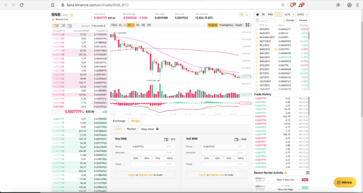 Source: Binance Margin Trade Beta Phase