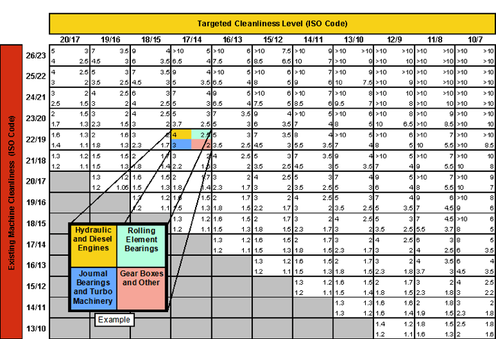 ISO Cleanliness Chart shows how lowering the ISO significantly increases the life of equipment