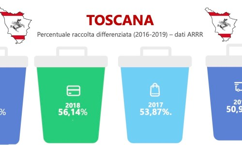 Raccolta differenziata in Toscana 2016-2019