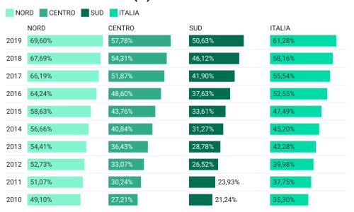 2010-2019 la raccolta differenziata in Italia