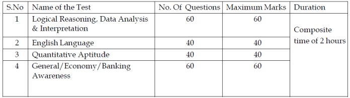IDBI Assistant manager exam pattern