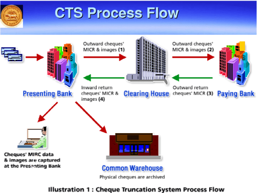 Cheque Truncation System (CTS)