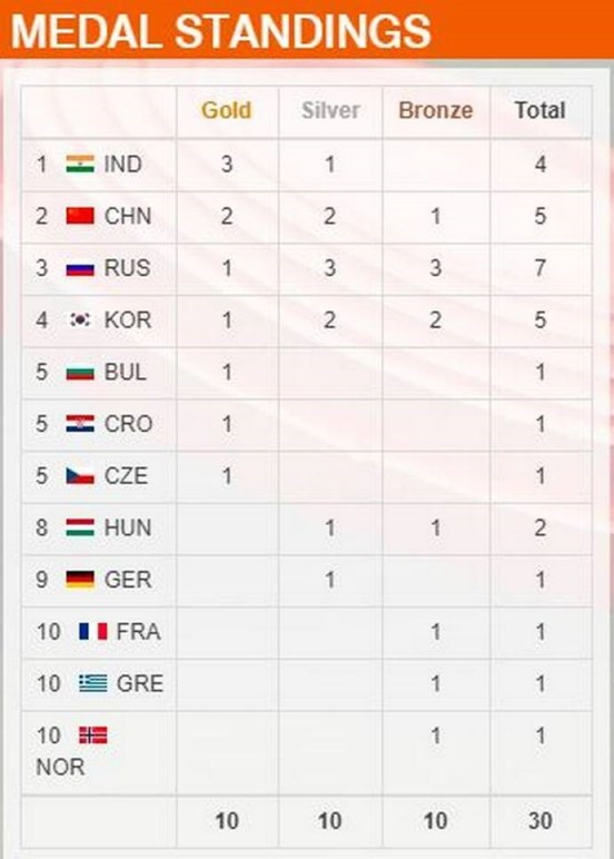 Medal tally issf world cup 2019