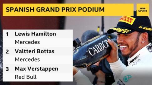 Spanish GP: Hamilton beats Bottas in Spain