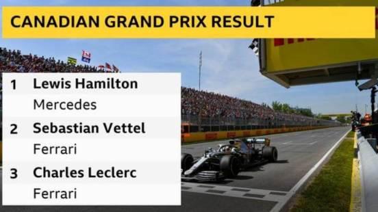 F1: Hamilton wins Canadian GP after penalty denies Vettel