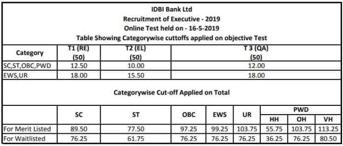 IDBI Executive 2019 Cutoff