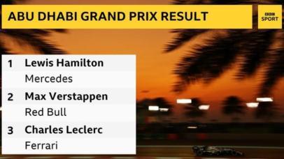 Lewis Hamilton wins Abu Dhabi Grand Prix