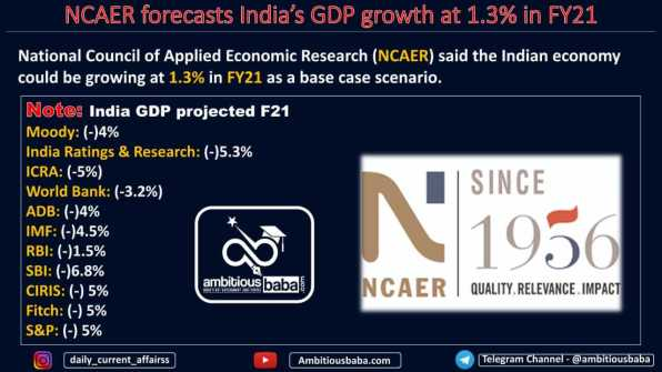 NCAER forecasts India's GDP growth at 1.3% in FY21