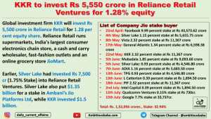 KKR to invest Rs 5,550 crore in Reliance Retail Ventures for 1.28% equity