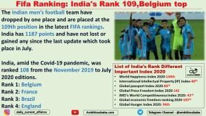 Fifa Ranking: India's Rank 109,Belgium top