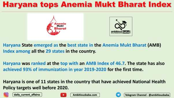 Haryana tops Anemia Mukt Bharat Index