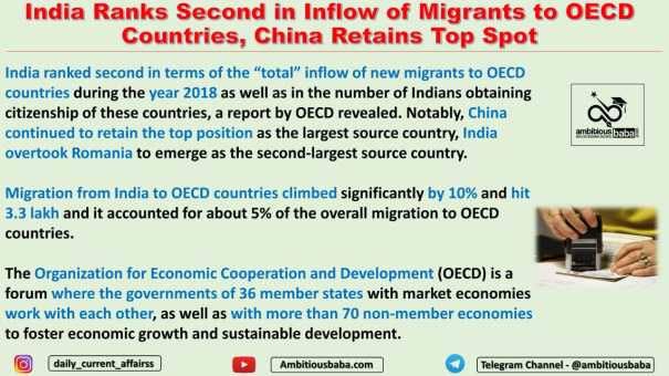 India Ranks Second in Inflow of Migrants to OECD Countries, China Retains Top Spot
