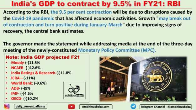 India's GDP to contract by 9.5% in FY21: RBI