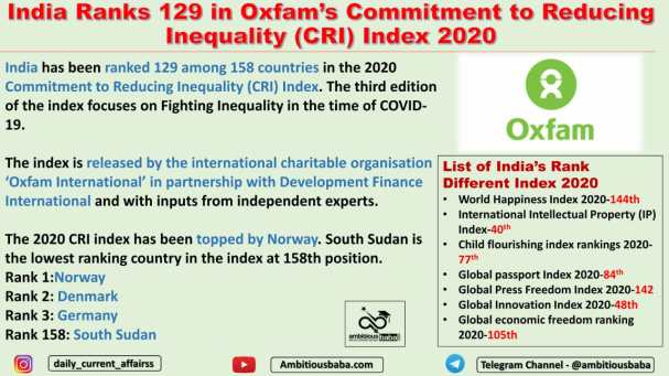 India Ranks 129 in Oxfam's Commitment to Reducing Inequality (CRI) Index 2020