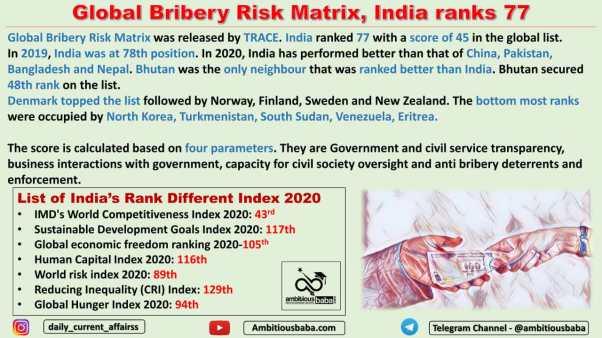 Global Bribery Risk Matrix, India ranks 77