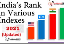 India's Ranking & Index in different indices 2020-21