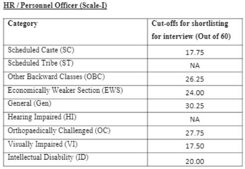 HR Officer Cutoff