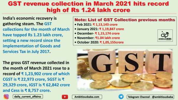 GST revenue collection in March 2021 hits record high of Rs 1.24 lakh crore