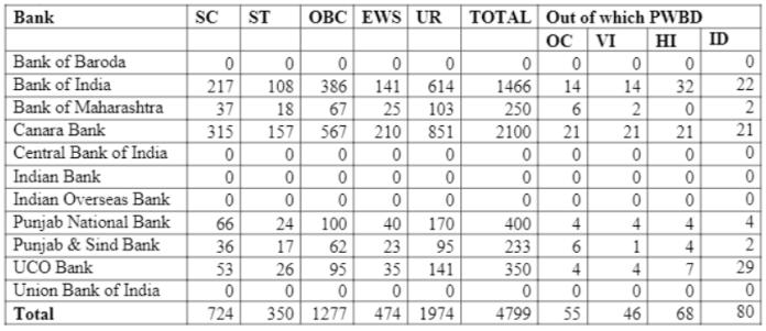 IBPS PO Vacancies i Different bank for IBPS PO 2020-21